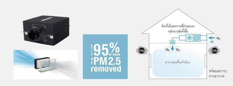 ระบบระบายอากาศ Panasonic – ลดสารก่อภูมิแพ้ โดยเฉพาะฝุ่นพิษ PM 2.5